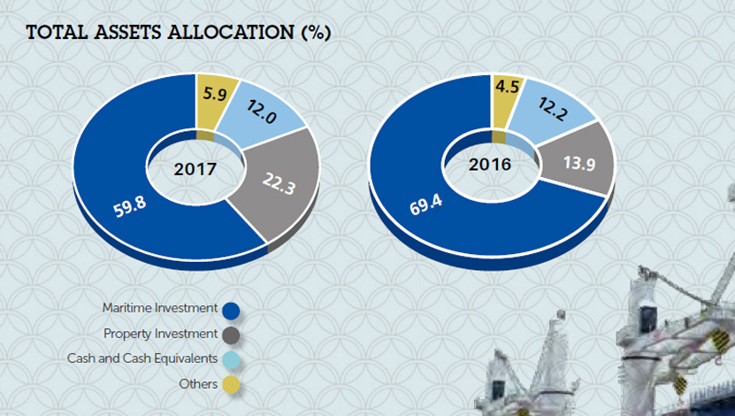 Uni-Asia Finance Corporation - Financial Highlights 2017